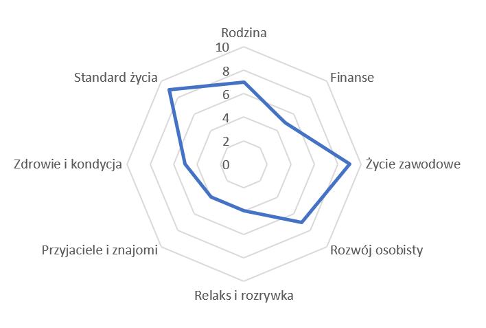 Kolo zycia (wartości) - styl radarowy / pajęczyna